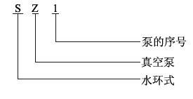 SZ水環真空泵型號說明